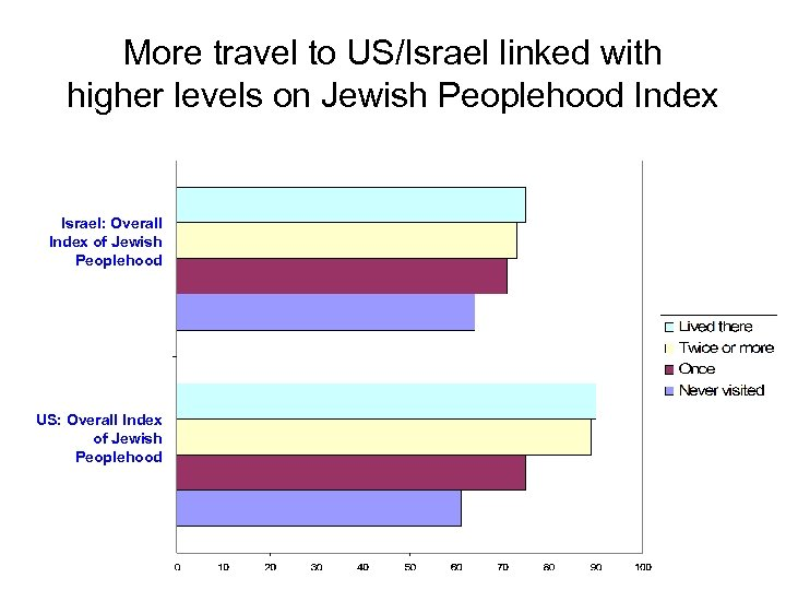 More travel to US/Israel linked with higher levels on Jewish Peoplehood Index Israel: Overall