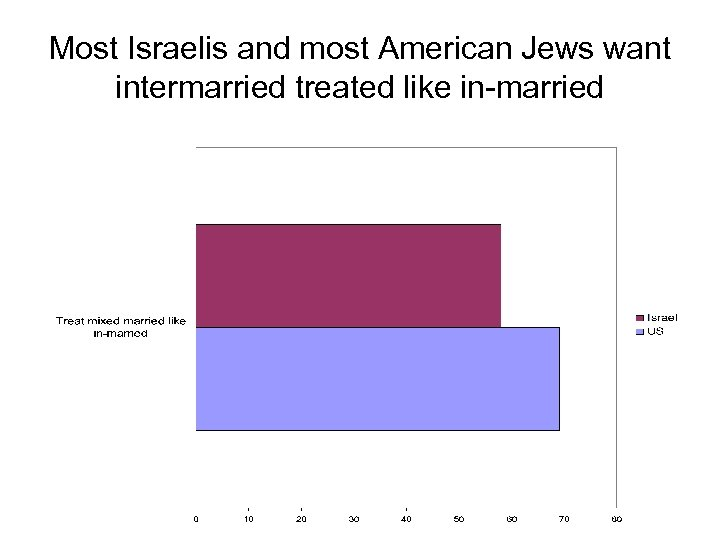 Most Israelis and most American Jews want intermarried treated like in-married