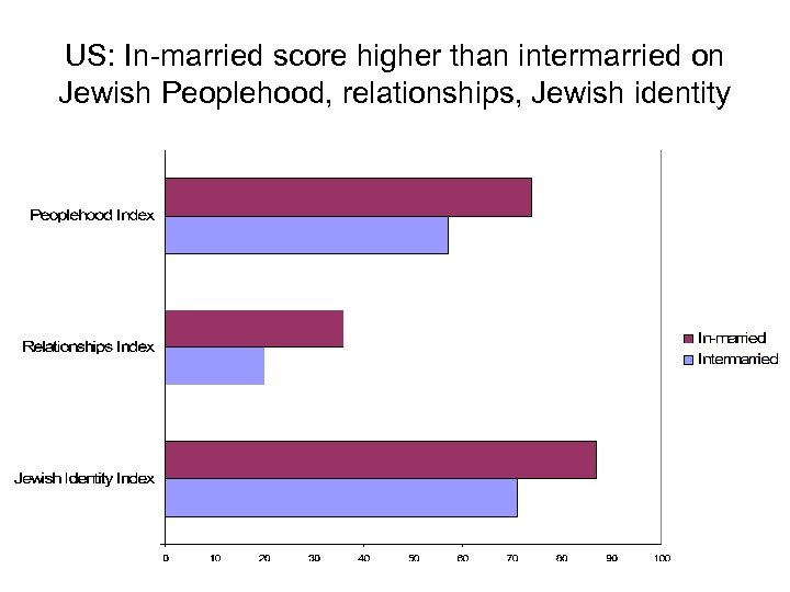 US: In-married score higher than intermarried on Jewish Peoplehood, relationships, Jewish identity