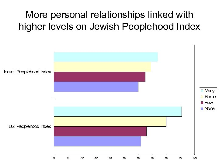 More personal relationships linked with higher levels on Jewish Peoplehood Index