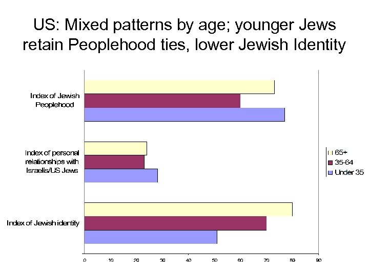 US: Mixed patterns by age; younger Jews retain Peoplehood ties, lower Jewish Identity