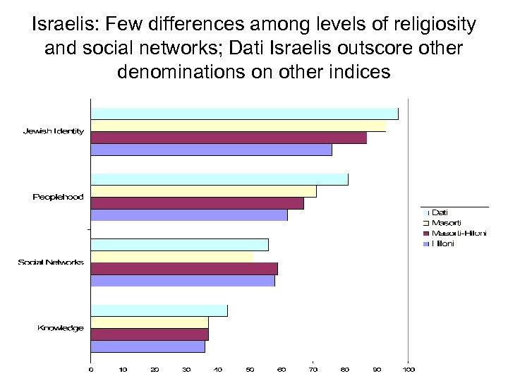 Israelis: Few differences among levels of religiosity and social networks; Dati Israelis outscore other