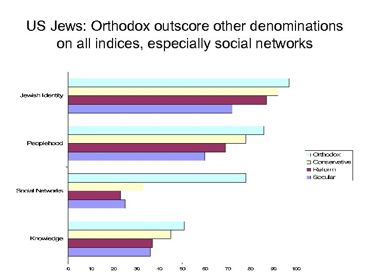 US Jews: Orthodox outscore other denominations on all indices, especially social networks