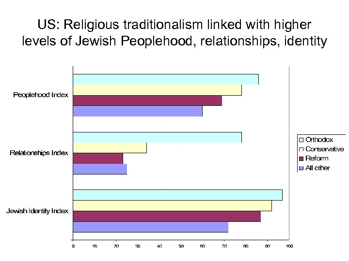 US: Religious traditionalism linked with higher levels of Jewish Peoplehood, relationships, identity