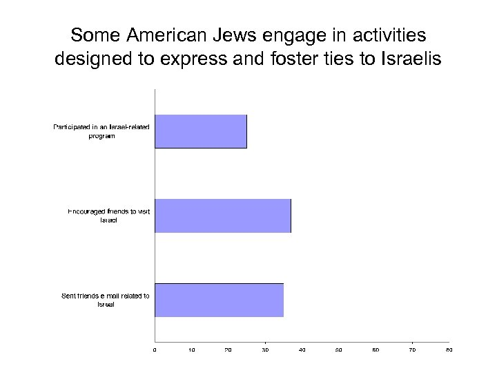 Some American Jews engage in activities designed to express and foster ties to Israelis