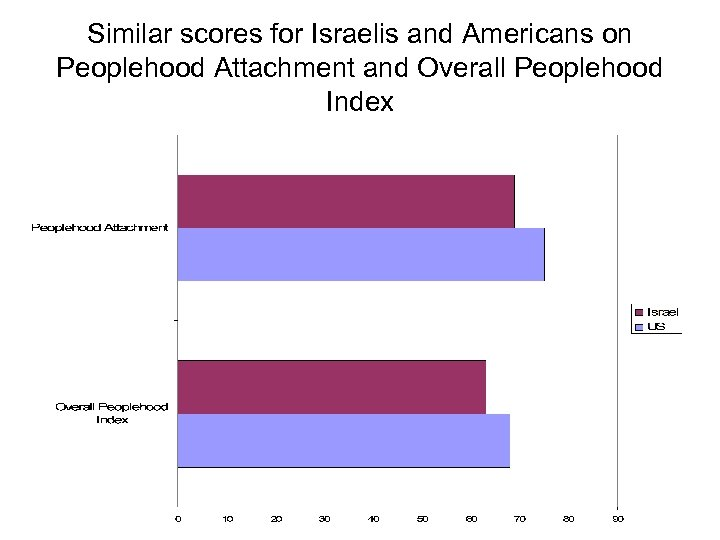 Similar scores for Israelis and Americans on Peoplehood Attachment and Overall Peoplehood Index