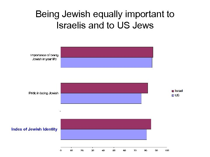 Being Jewish equally important to Israelis and to US Jews Index of Jewish Identity