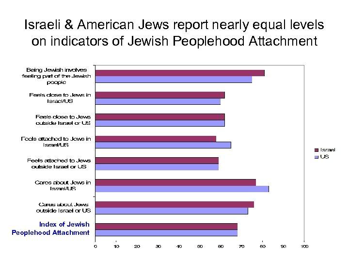 Israeli & American Jews report nearly equal levels on indicators of Jewish Peoplehood Attachment