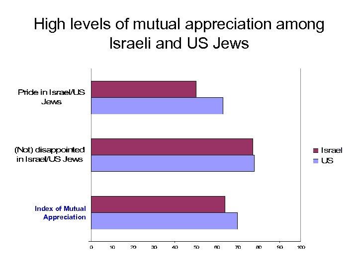 High levels of mutual appreciation among Israeli and US Jews Index of Mutual Appreciation