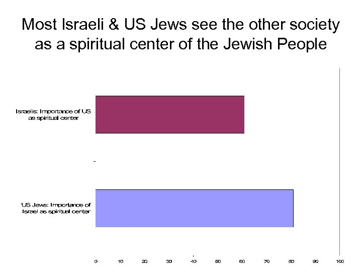 Most Israeli & US Jews see the other society as a spiritual center of