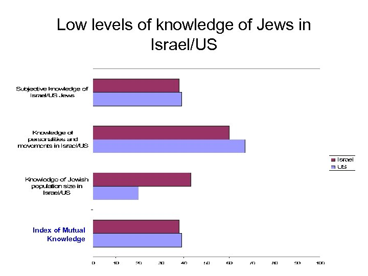 Low levels of knowledge of Jews in Israel/US Index of Mutual Knowledge