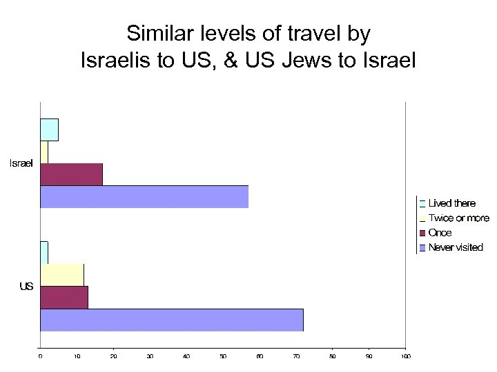 Similar levels of travel by Israelis to US, & US Jews to Israel