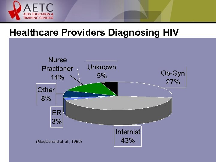 Healthcare Providers Diagnosing HIV Infection (Mac. Donald et al. , 1998)