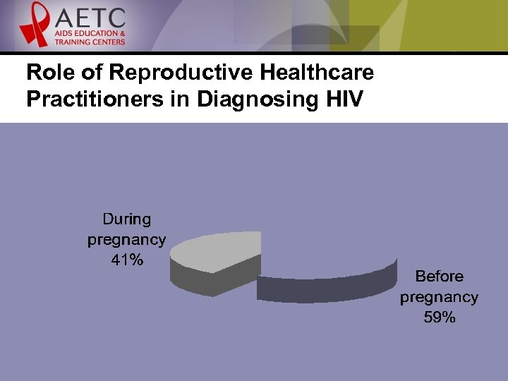 Role of Reproductive Healthcare Practitioners in Diagnosing HIV
