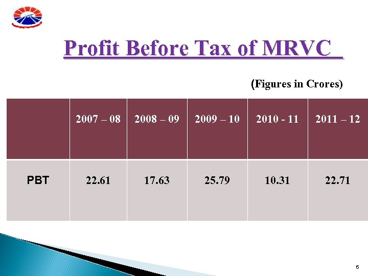 Profit Before Tax of MRVC (Figures in Crores) 2007 – 08 PBT 2008 –