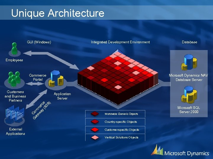 Unique Architecture GUI (Windows) Integrated Development Environment Database Employees Commerce Portal Customers and Business