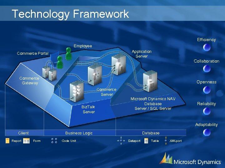 Technology Framework Efficiency Employee Application Server Commerce Portal Collaboration Commerce Gateway Openness Commerce Server