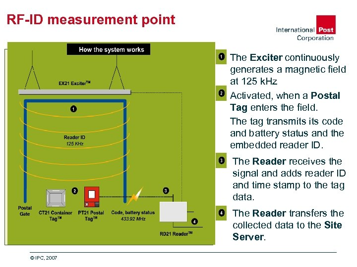RF-ID measurement point The Exciter continuously generates a magnetic field at 125 k. Hz