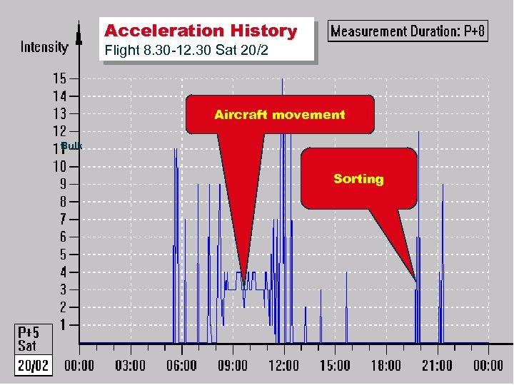 Acceleration History Flight 8. 30 -12. 30 Sat 20/2 Aircraft movement Bulk Sorting ©