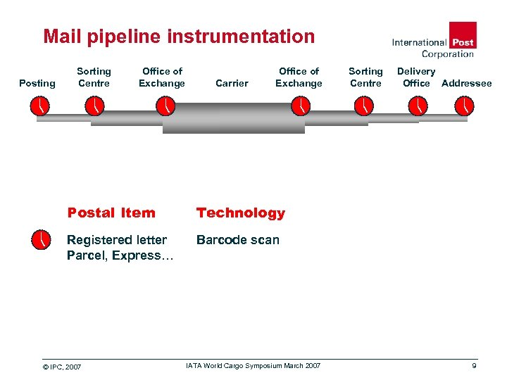Mail pipeline instrumentation Posting Sorting Centre Office of Exchange Carrier Office of Exchange Postal