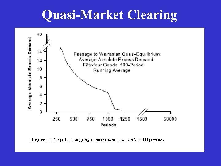 Quasi-Market Clearing