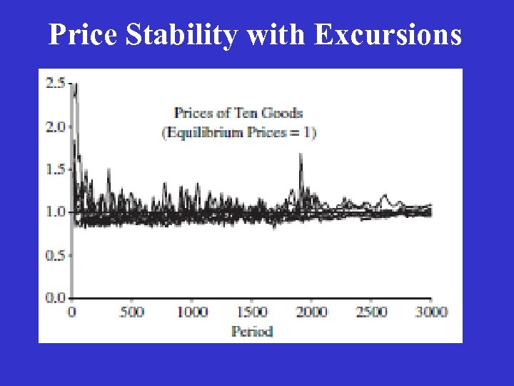 Price Stability with Excursions