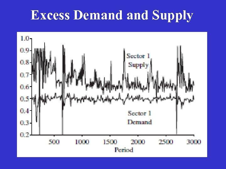 Excess Demand Supply