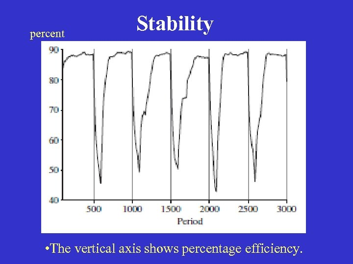 percent Stability • The vertical axis shows percentage efficiency.