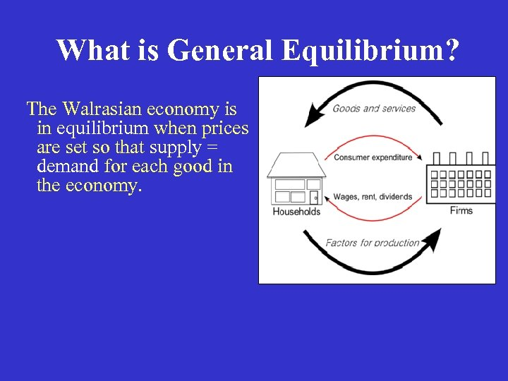 What is General Equilibrium? The Walrasian economy is in equilibrium when prices are set