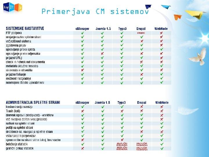 Primerjava CM sistemov