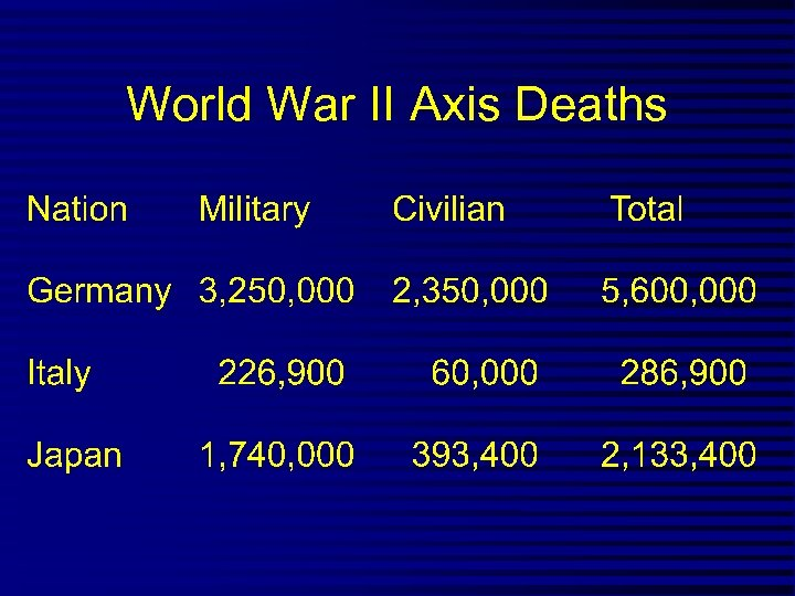 World War II Axis Deaths