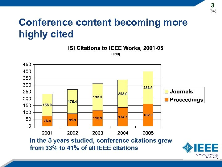 3 (64) Conference content becoming more highly cited In the 5 years studied, conference