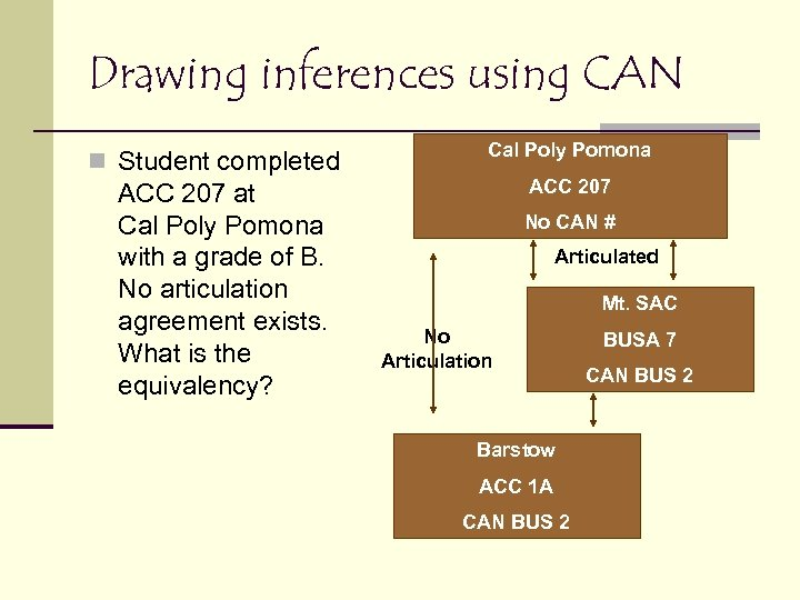 Drawing inferences using CAN n Student completed ACC 207 at Cal Poly Pomona with