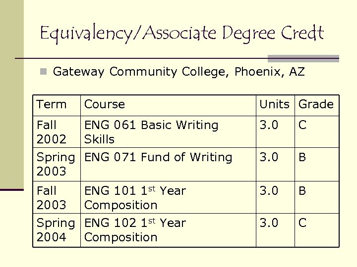 Equivalency/Associate Degree Credt n Gateway Community College, Phoenix, AZ Term Course Units Grade Fall