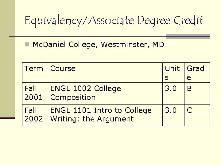 Equivalency/Associate Degree Credit n Mc. Daniel College, Westminster, MD Term Course Unit Grad s