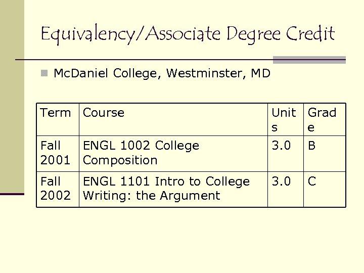 Equivalency/Associate Degree Credit n Mc. Daniel College, Westminster, MD Term Course Unit Grad s