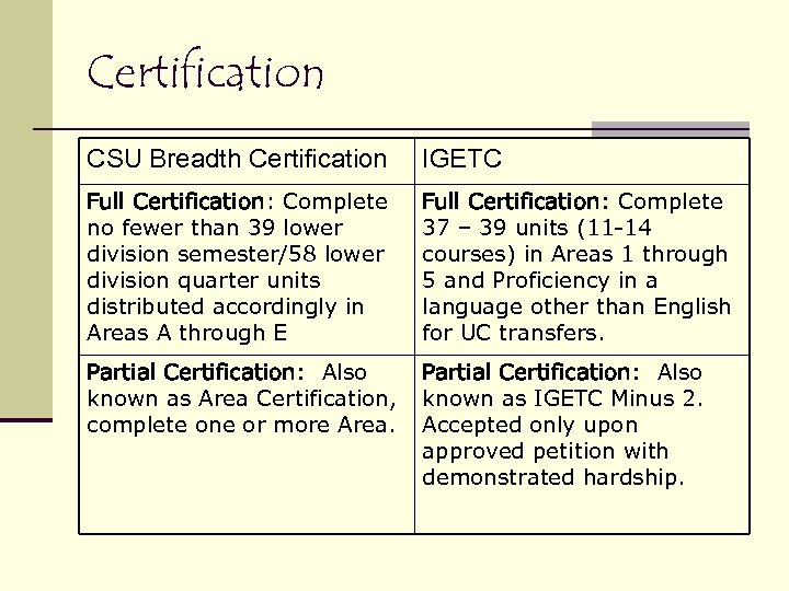 Certification CSU Breadth Certification IGETC Full Certification: Complete no fewer than 39 lower division