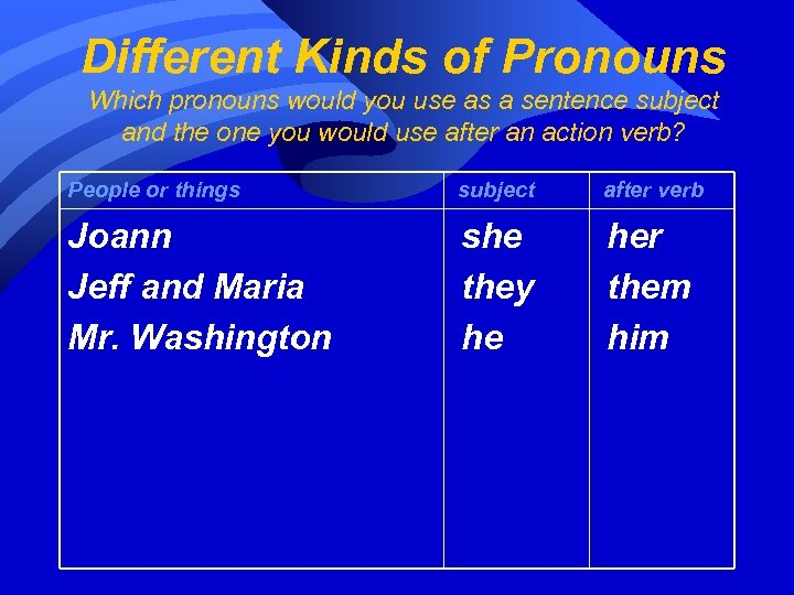 Different Kinds of Pronouns Which pronouns would you use as a sentence subject and