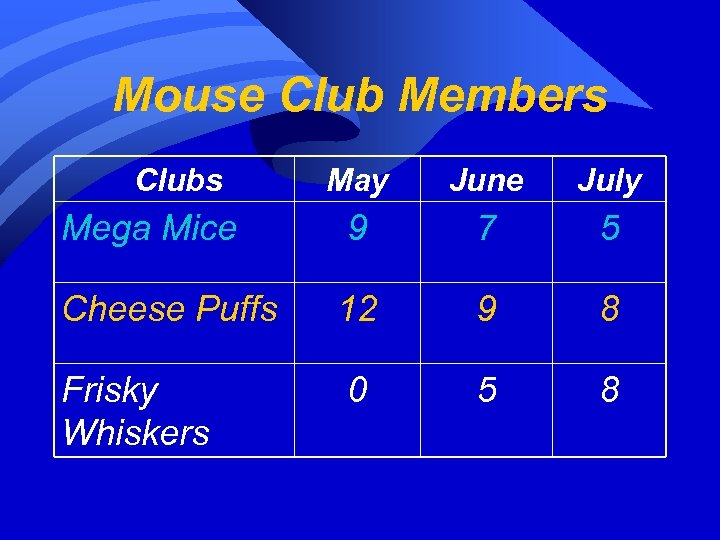 Mouse Club Members Clubs May June July Mega Mice 9 7 5 Cheese Puffs