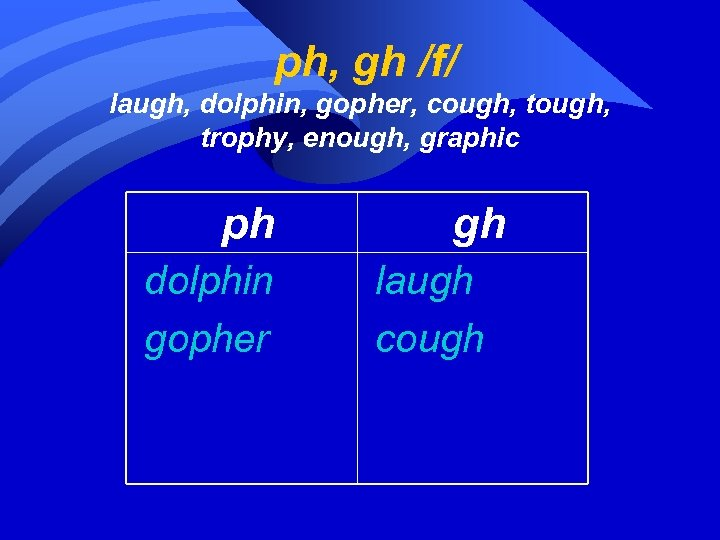 ph, gh /f/ laugh, dolphin, gopher, cough, tough, trophy, enough, graphic ph dolphin gopher