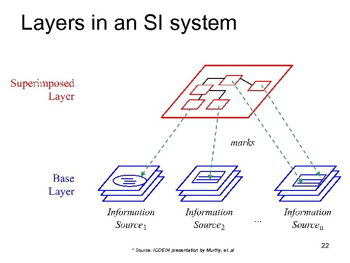 Layers in an SI system * Source: ICDE 04 presentation by Murthy, et. al