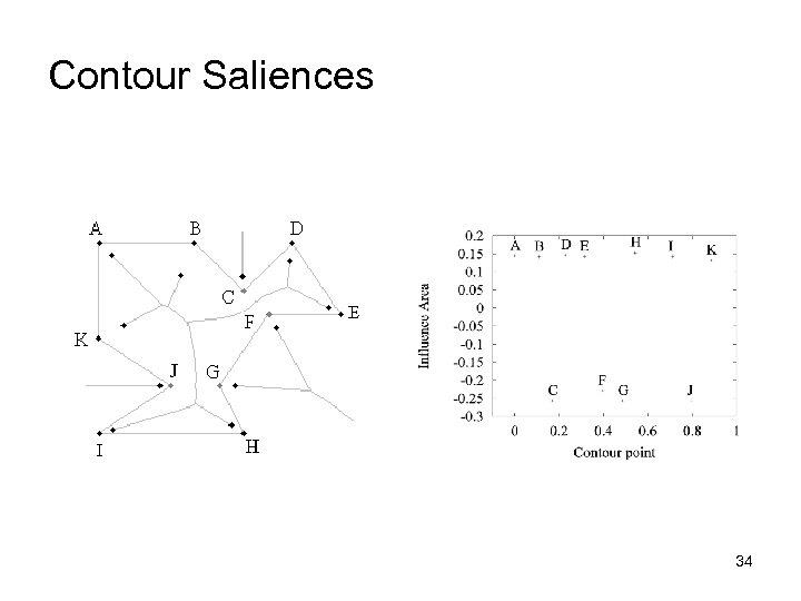 Contour Saliences 34
