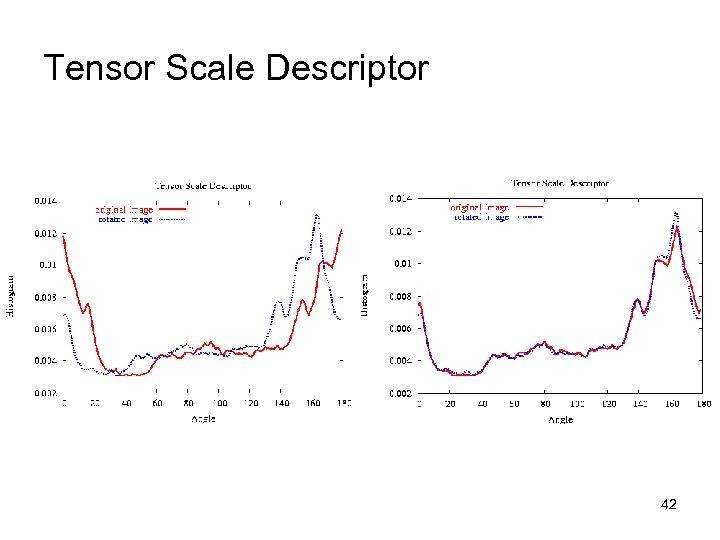 Tensor Scale Descriptor 42