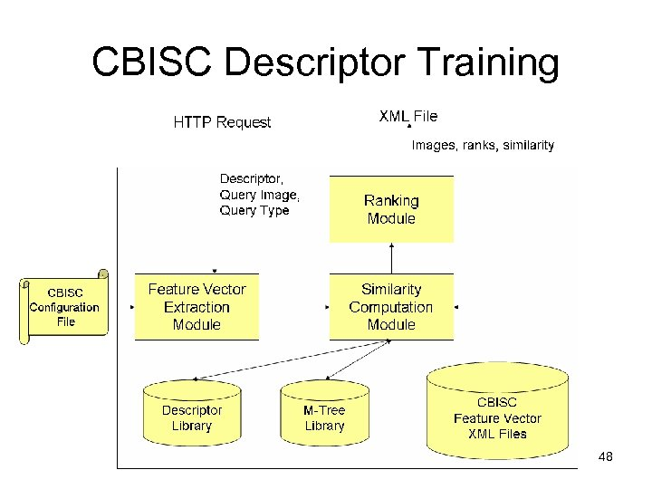 CBISC Descriptor Training 48