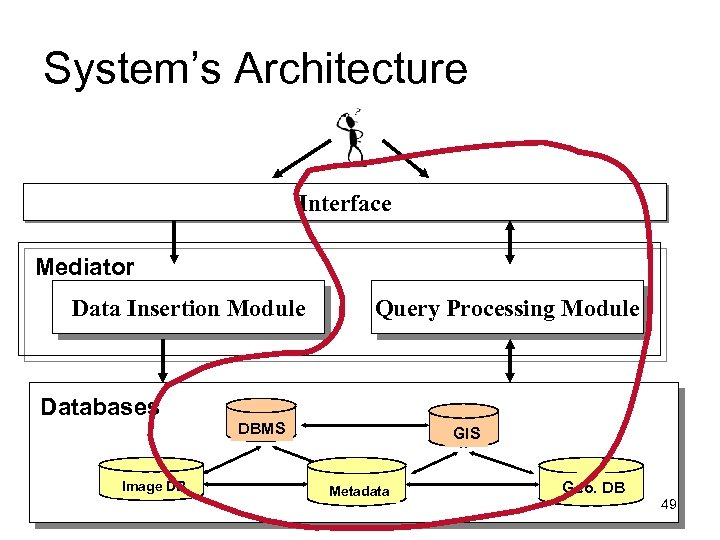 System's Architecture Interface Mediator Data Insertion Module Databases Image DB Query Processing Module DBMS