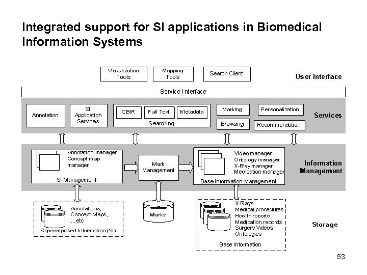 Integrated support for SI applications in Biomedical Information Systems 53