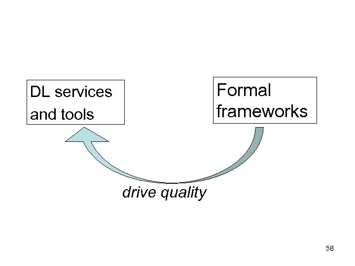 Formal frameworks DL services and tools drive quality 58