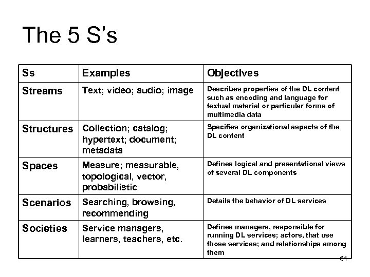 The 5 S's Ss Examples Objectives Streams Text; video; audio; image Describes properties of