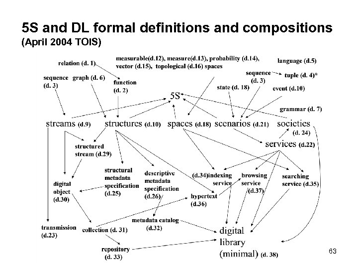 5 S and DL formal definitions and compositions (April 2004 TOIS) 63