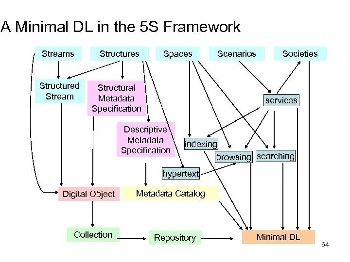 A Minimal DL in the 5 S Framework Streams Structured Stream Structures Spaces Structural